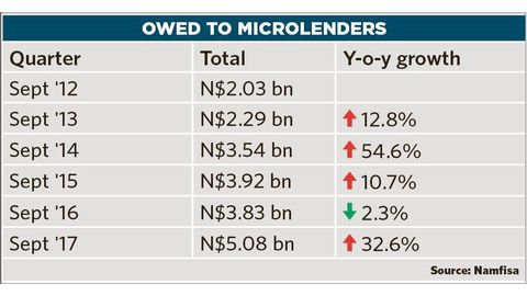 Microlenders boom in third quarter