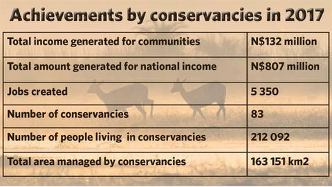 Conservancies make a difference