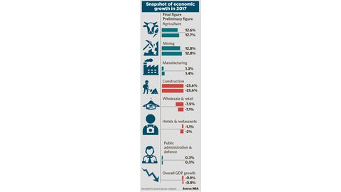 Consumer hurt more by recession