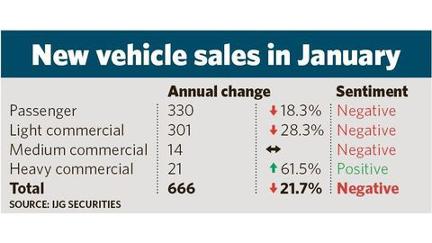 Vehicle sales hit another speed bump