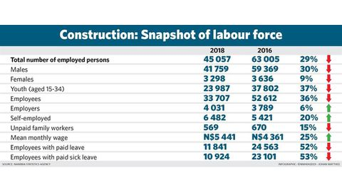 Stimulus for construction sector