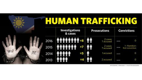 Namibia fails trafficking victims