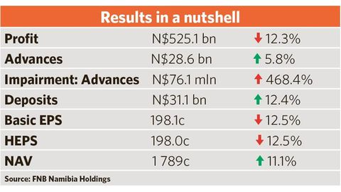 Recession hammers FNB Nam results