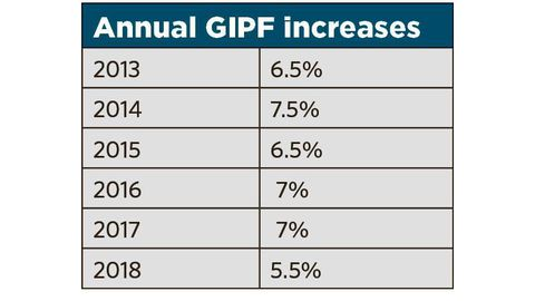 Above-inflation increase for GIPF pensioners