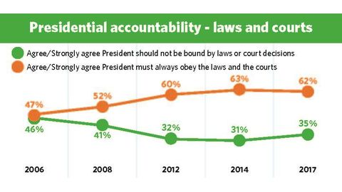 Support for presidential checks and balances