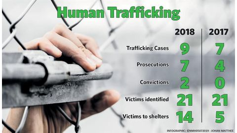 Sex, human traffickers exposed