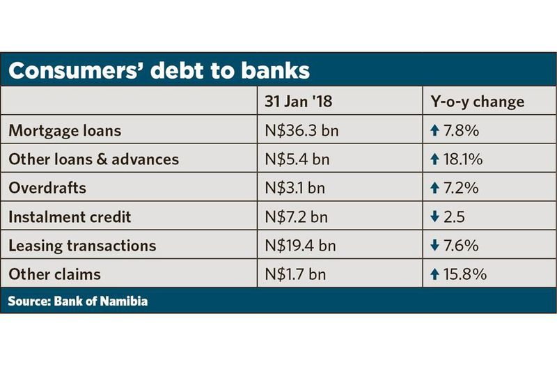 Namibian household debt worrying - Ekonomie - Republikein