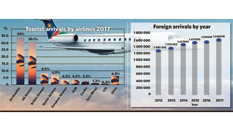 Record 1.6 million foreign arrivals